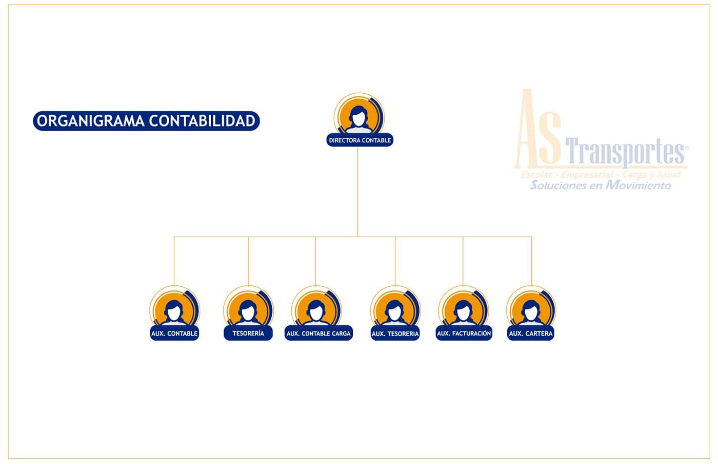 ORGANIGRAMA DE PAGINA WEB CONTABILIDAD