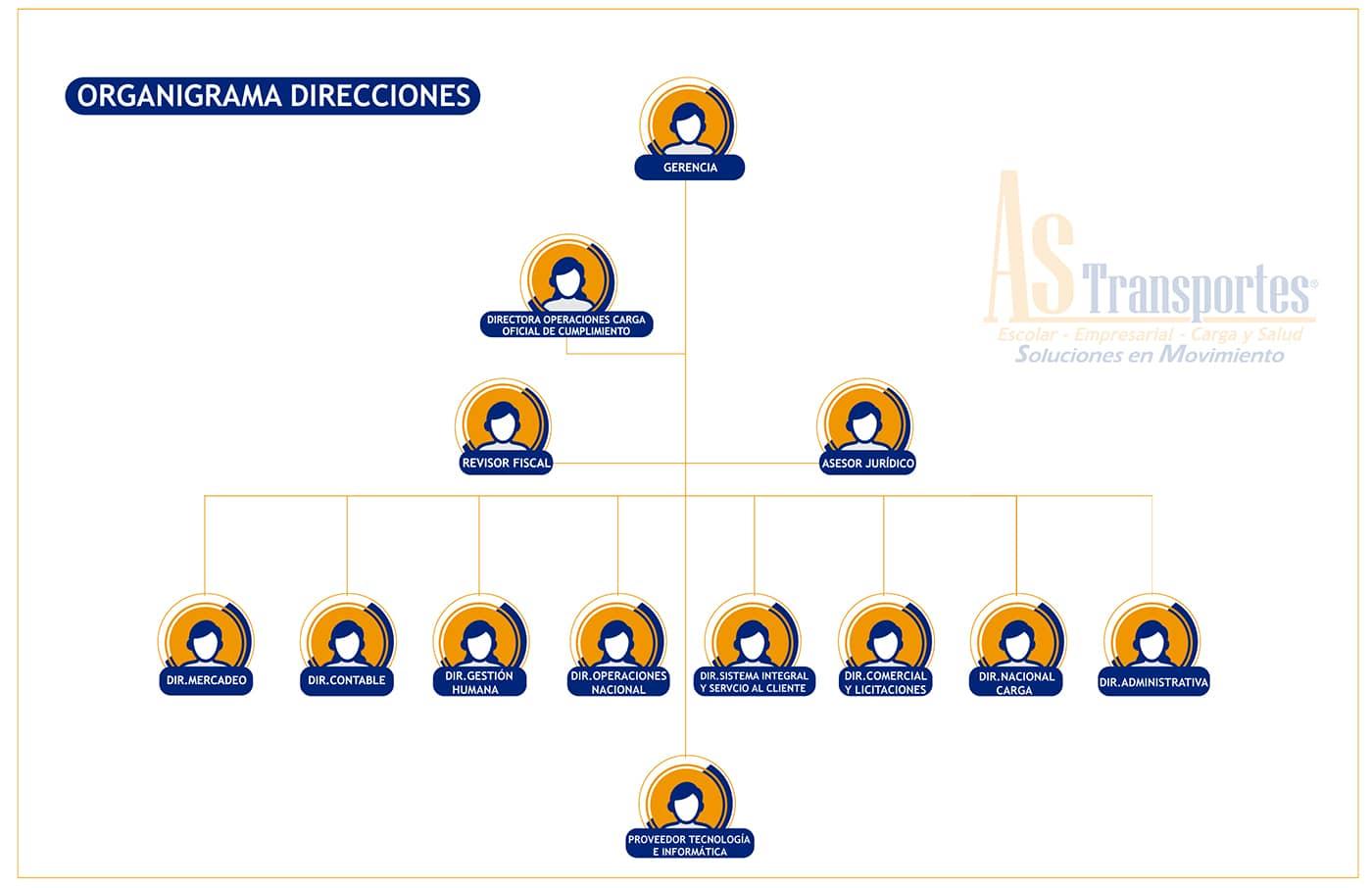 ORGANIGRAMA DE PAGINA WEB DIRECCIONES