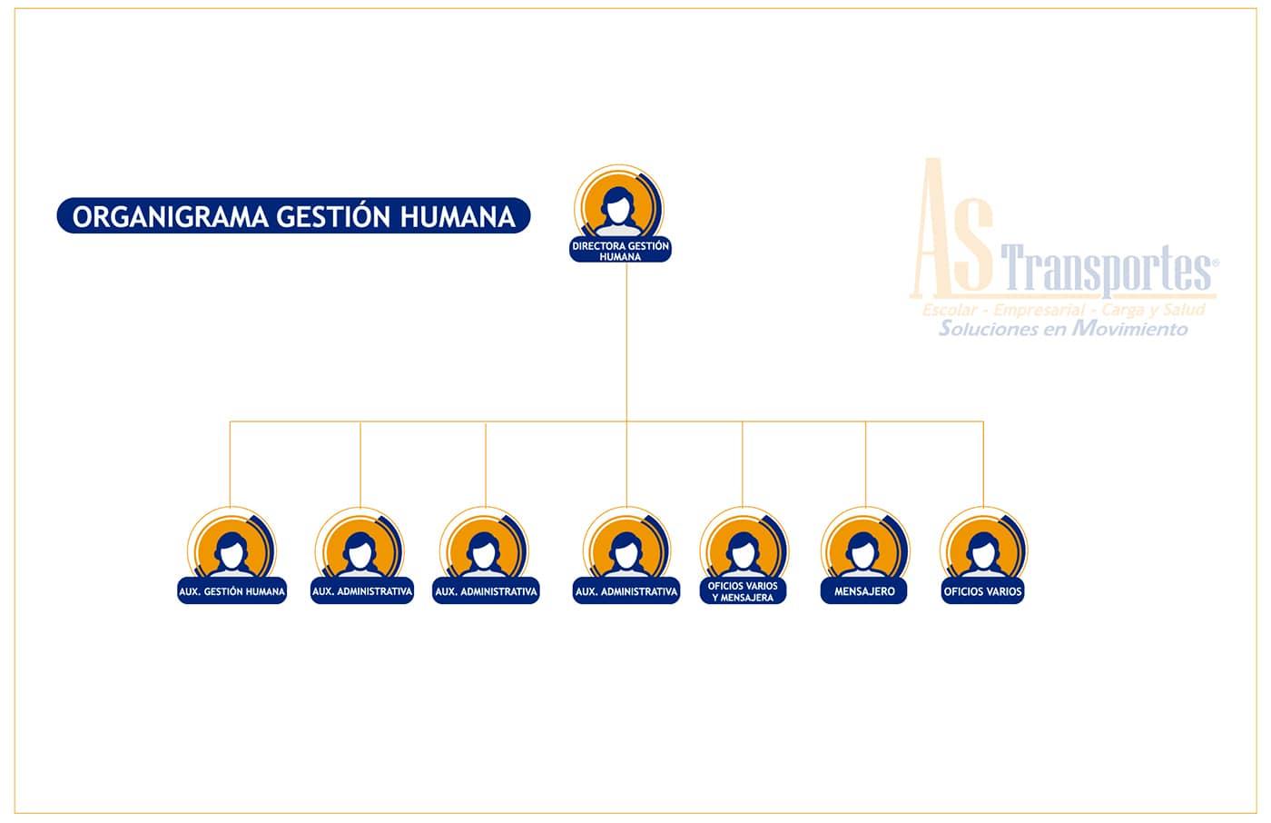 ORGANIGRAMA DE PAGINA WEB GESTION HUMANA