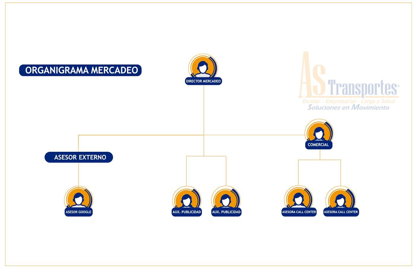 ORGANIGRAMA DE PAGINA WEB MERCADEO