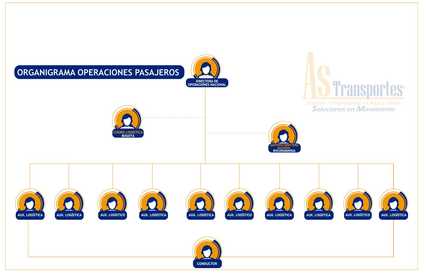 ORGANIGRAMA DE PAGINA WEB OPERACIONES PASAJEROS