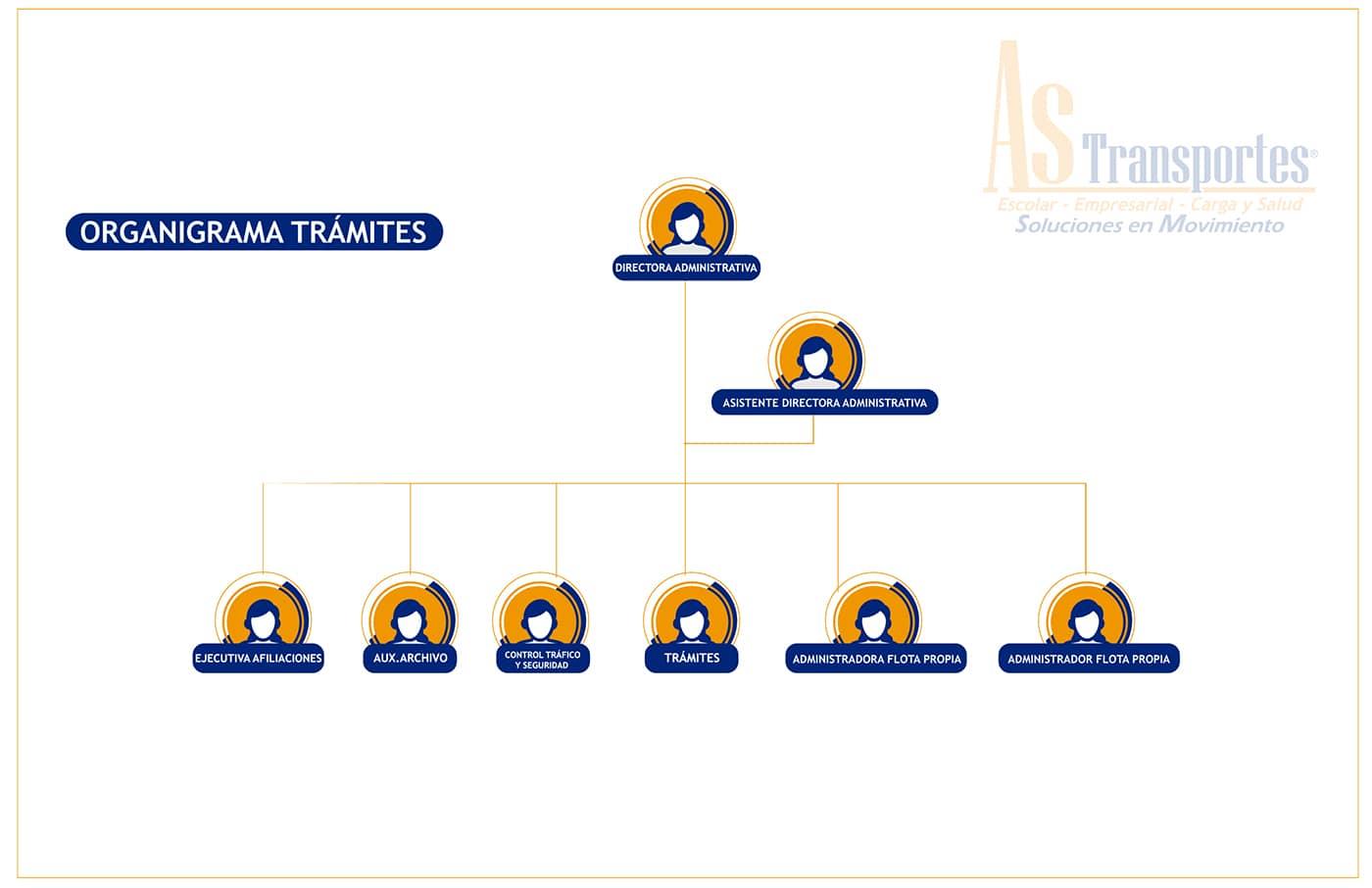 ORGANIGRAMA DE PAGINA WEB TRAMITES