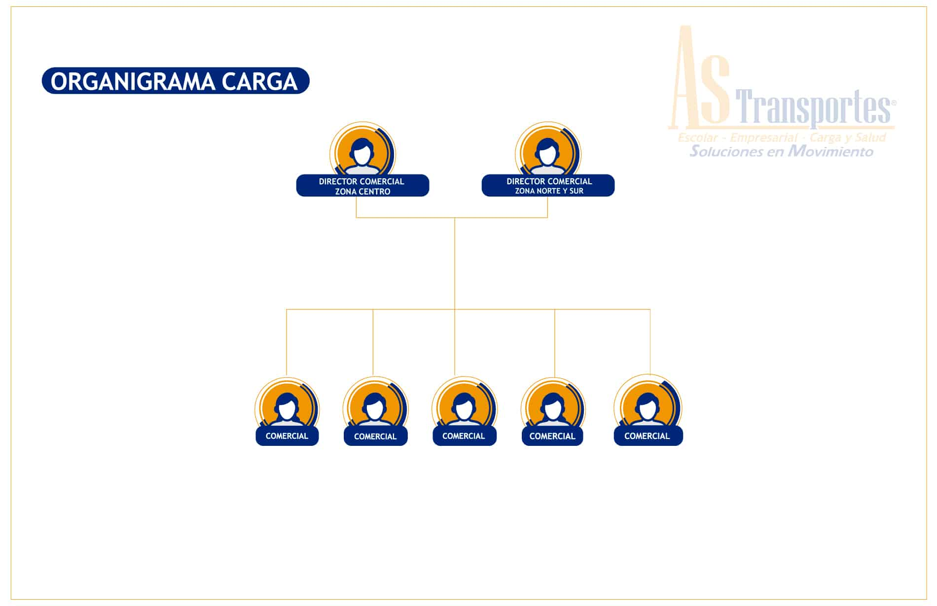 ORGANIGRAMA DE PAGINA WEB COMERCIAL CARGA